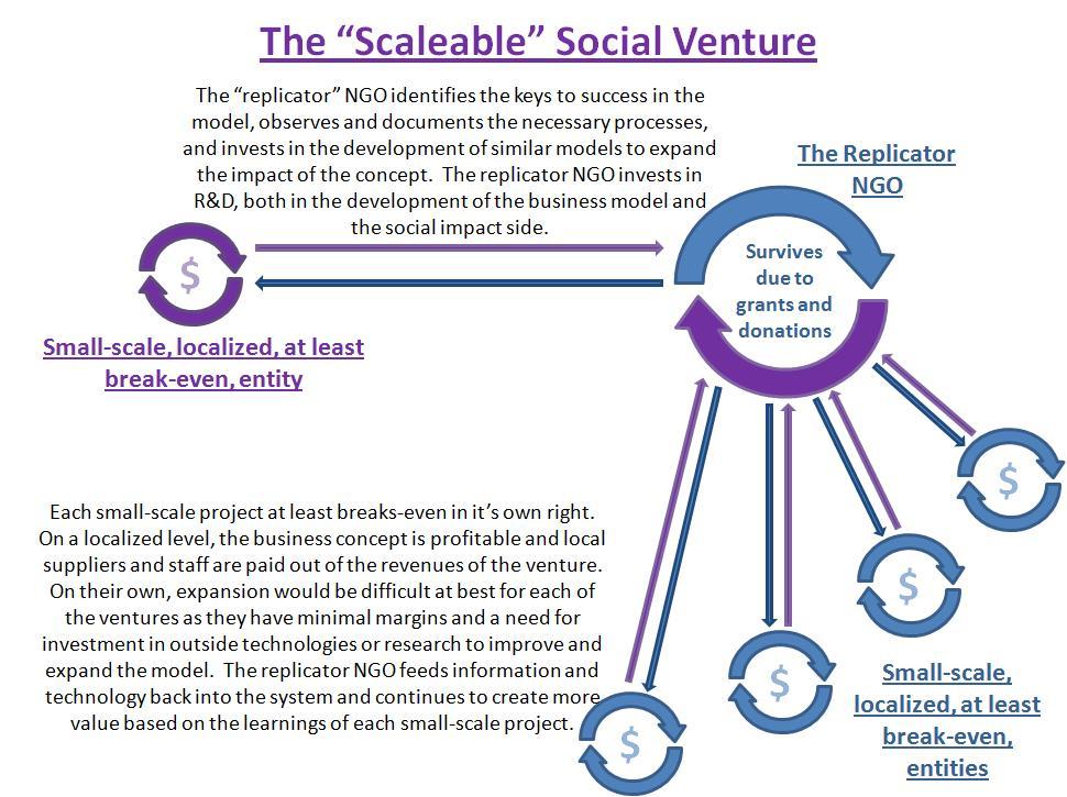 Scaleable_Model_2