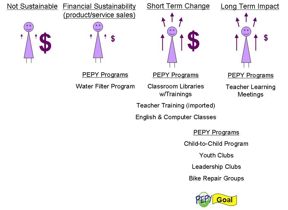 PEPYsustainability